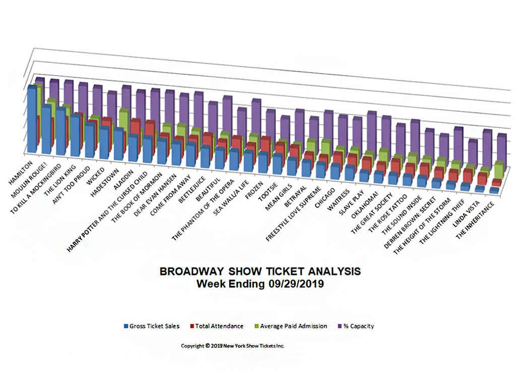 Broadway Show Ticket Analysis Chart 09/29/2019