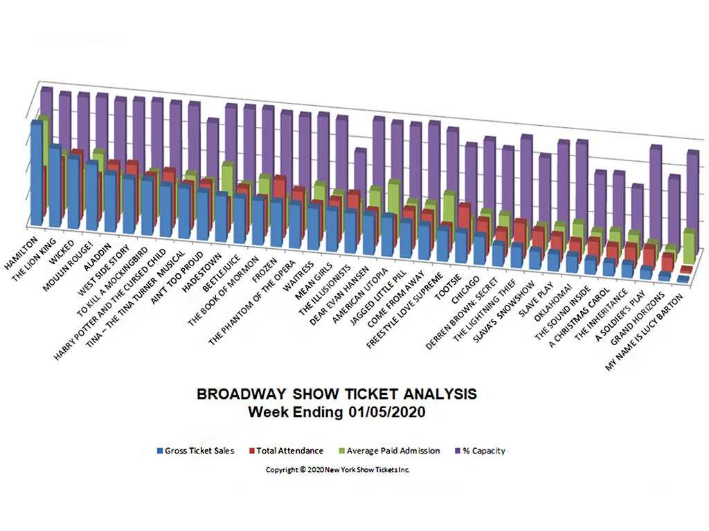 Broadway Show Ticket Sales Analysis Chart 01/05/20