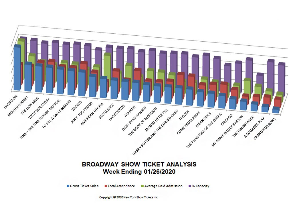 Broadway Show Ticket Sales Analysis Chart 01/26/20