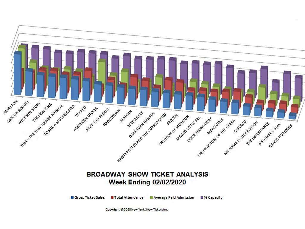 Broadway Show Ticket Sales Analysis Chart 02/02/20