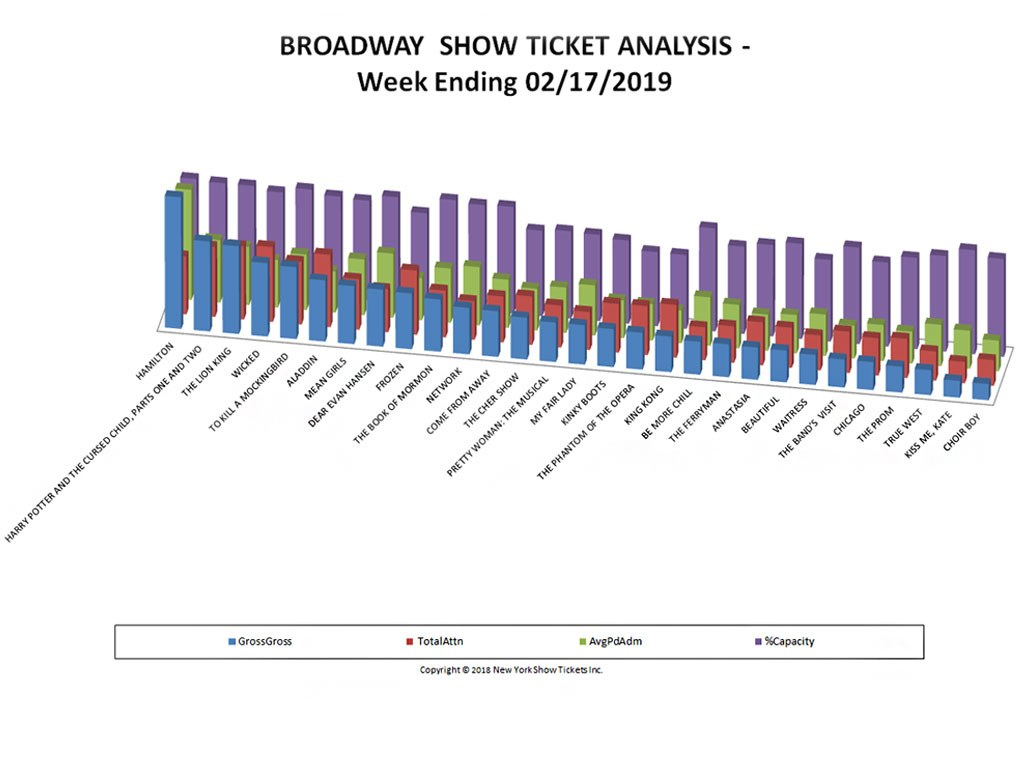 Broadway Show Ticket Sales Analysis Chart 02/17/19
