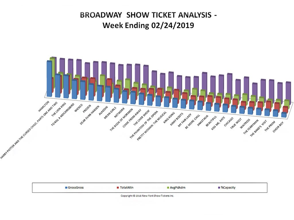 Broadway Show Ticket Sales Analysis Chart 02/24/19