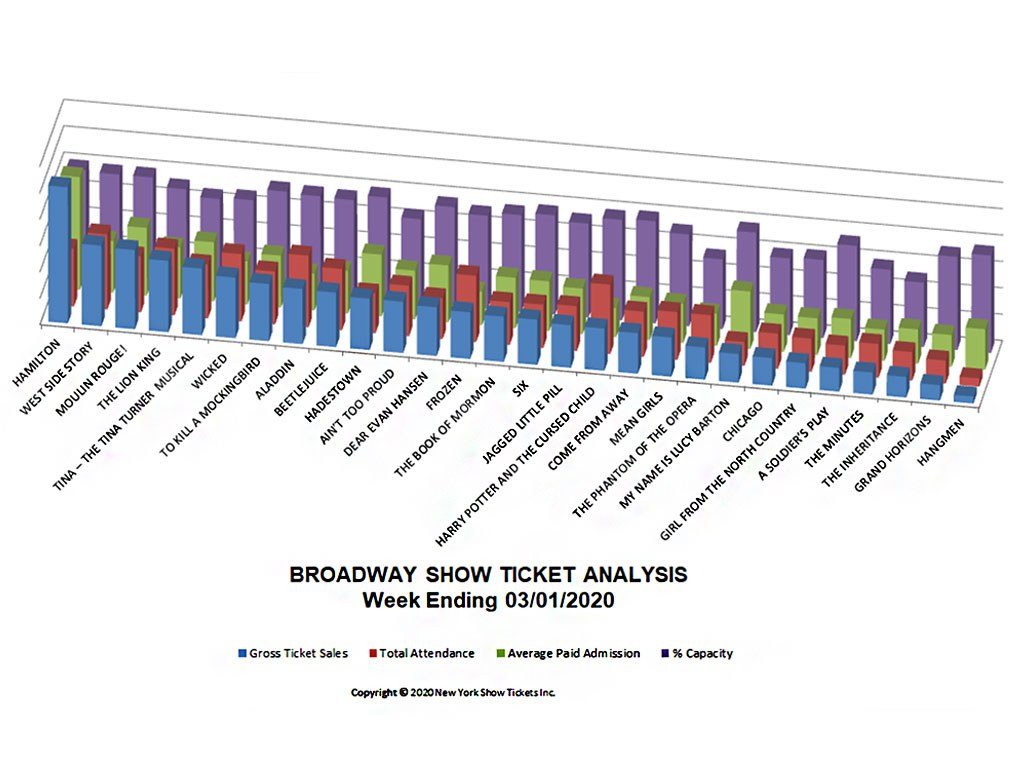 Broadway Show Ticket Sales Analysis Chart 03/01/20