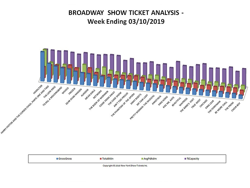 Broadway Show Ticket Sales Analysis Chart 03/10/19
