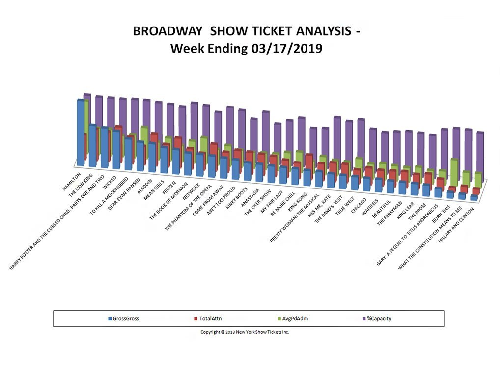 Broadway Show Ticket Sales Analysis Chart 03/17/19