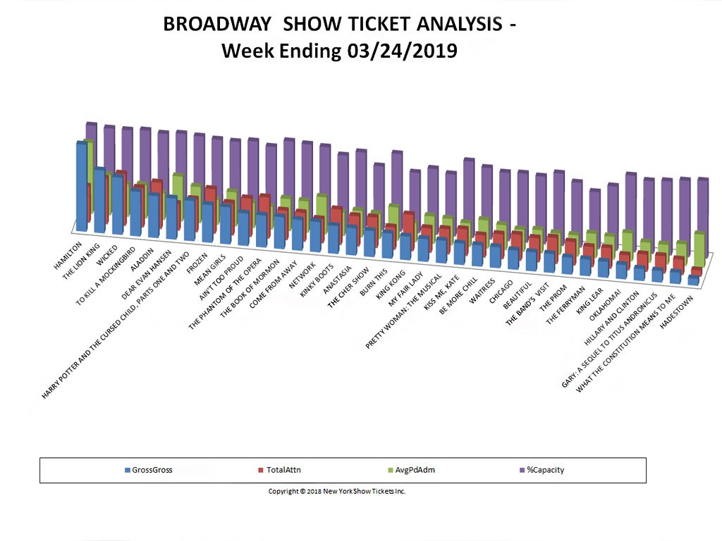 Broadway Show Ticket Sales Analysis Chart 03/24/19