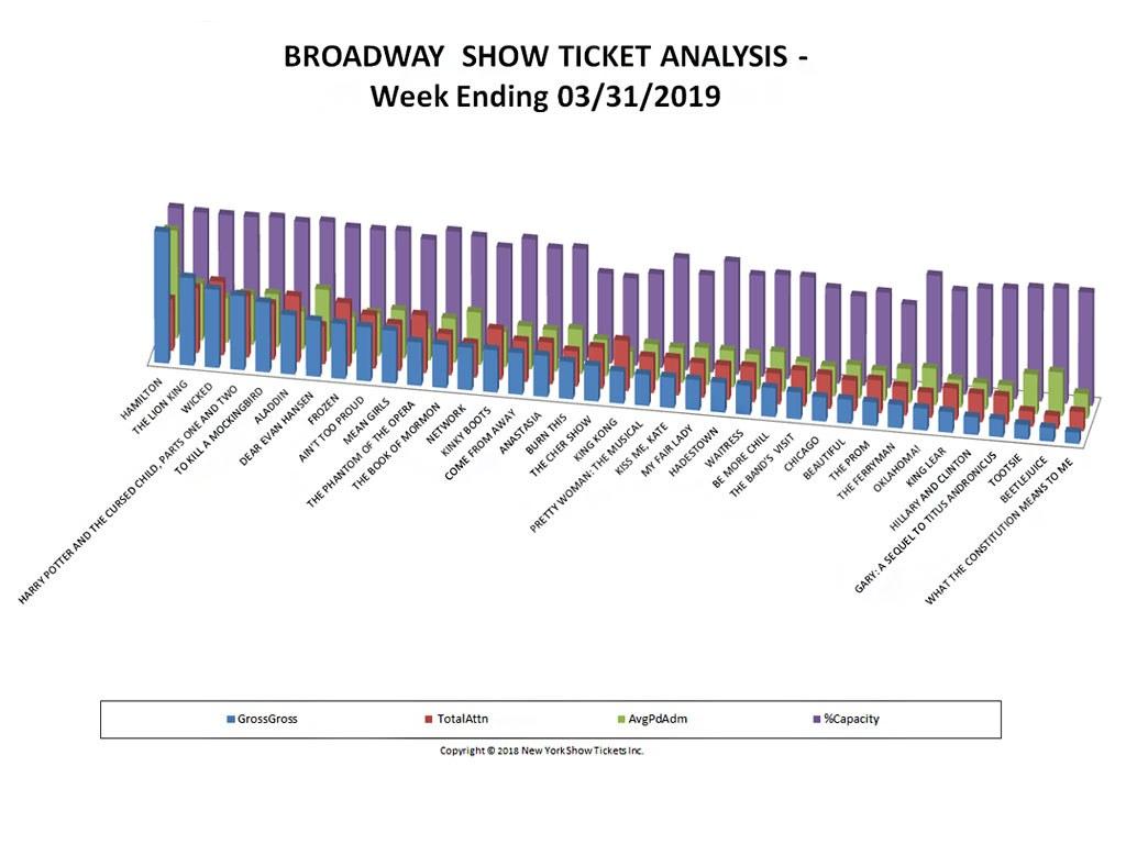 Broadway Show Ticket Sales Analysis Chart 03/31/19