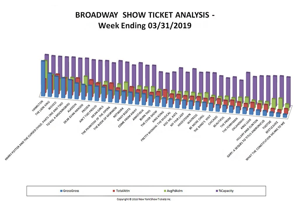 Broadway Show Ticket Sales Analysis Chart 03/31/19