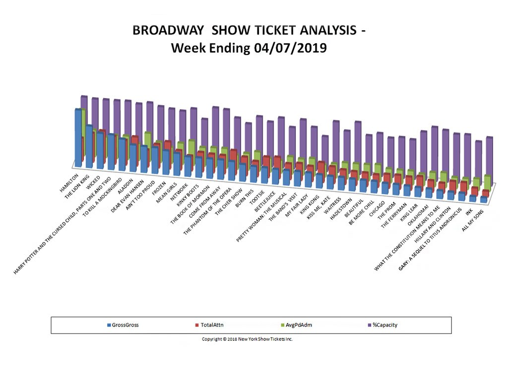 Broadway Show Ticket Sales Analysis Chart 04/07/19
