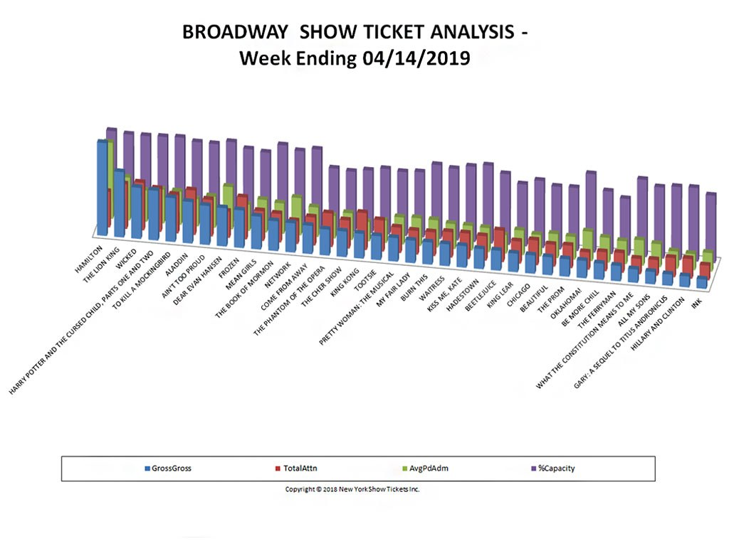 Broadway Show Ticket Sales Analysis Chart 04/14/19