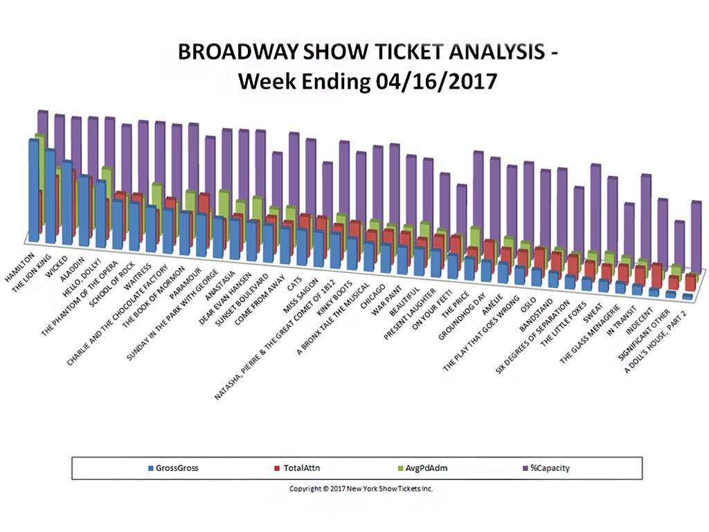 Broadway Show Ticket Sales Analysis Chart 04/16/17