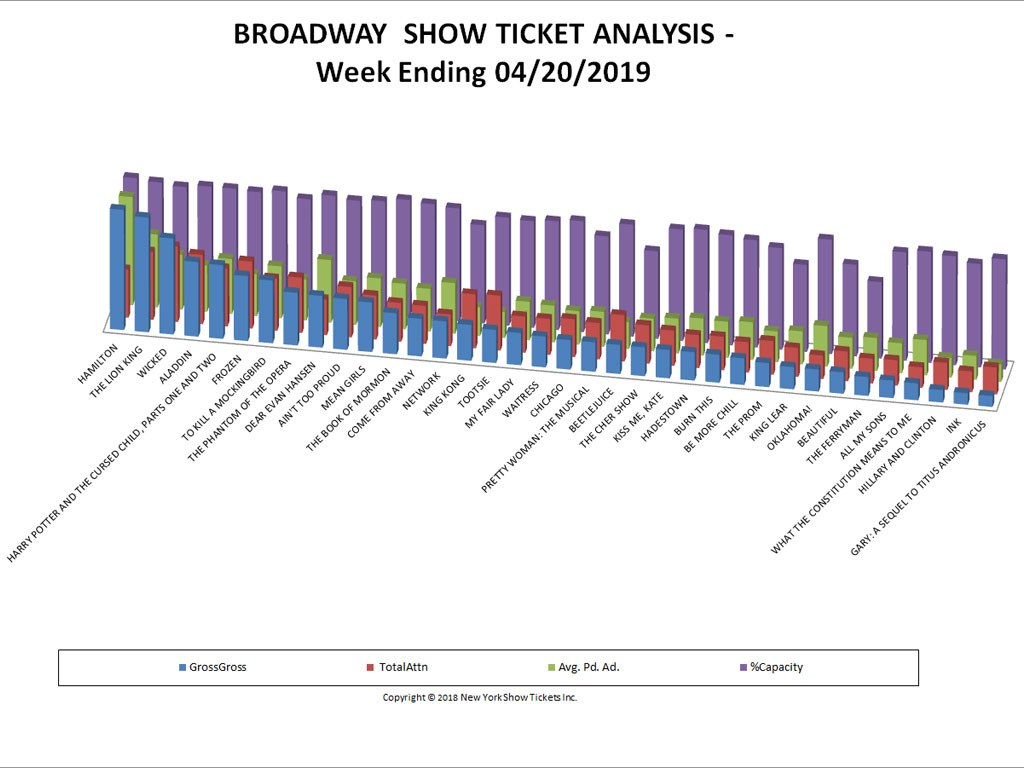Broadway Show Ticket Sales Analysis Chart 04/20/19