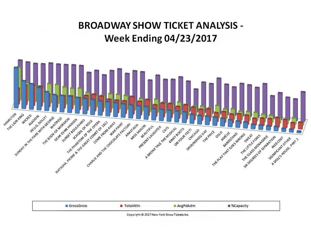 Broadway Show Ticket Sales Analysis Chart 04/23/17