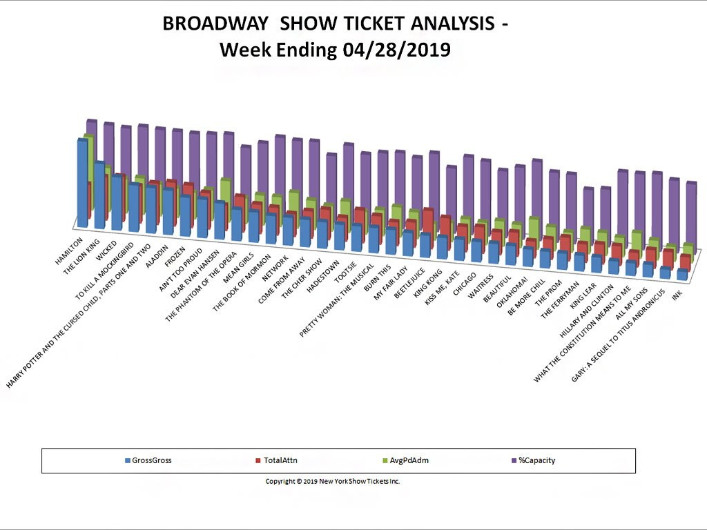 Broadway Show Ticket Sales Analysis Chart 04/28/19