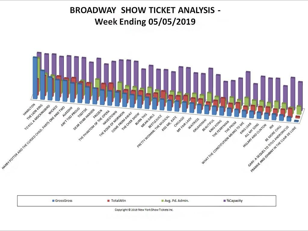Broadway Show Ticket Sales Analysis Chart 05/05/19