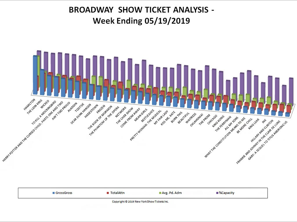 Broadway Show Ticket Sales Analysis Chart 05/19/19