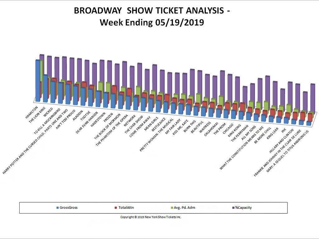 Broadway Show Ticket Sales Analysis Chart 05/19/19