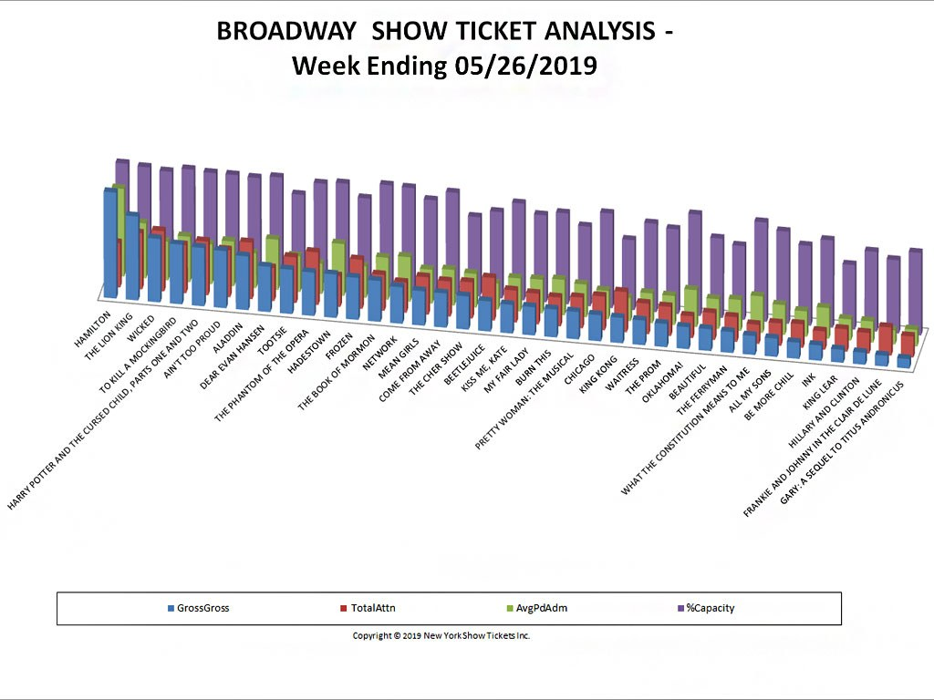 Broadway Show Ticket Sales Analysis Chart 05/26/19