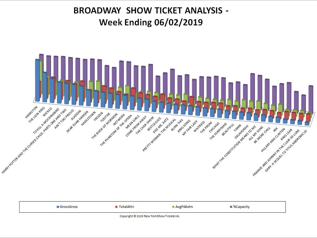 Broadway Show Ticket Sales Analysis Chart 06/02/19