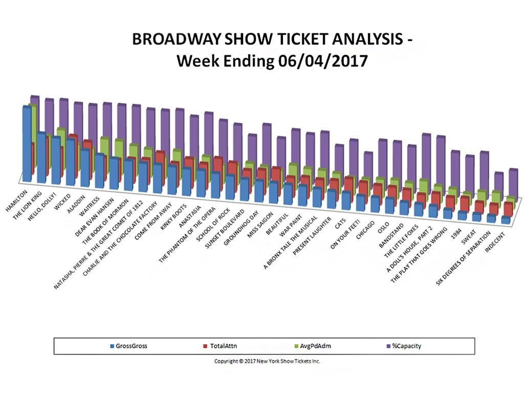 Broadway Show Ticket Sales Analysis Chart 06/04/17