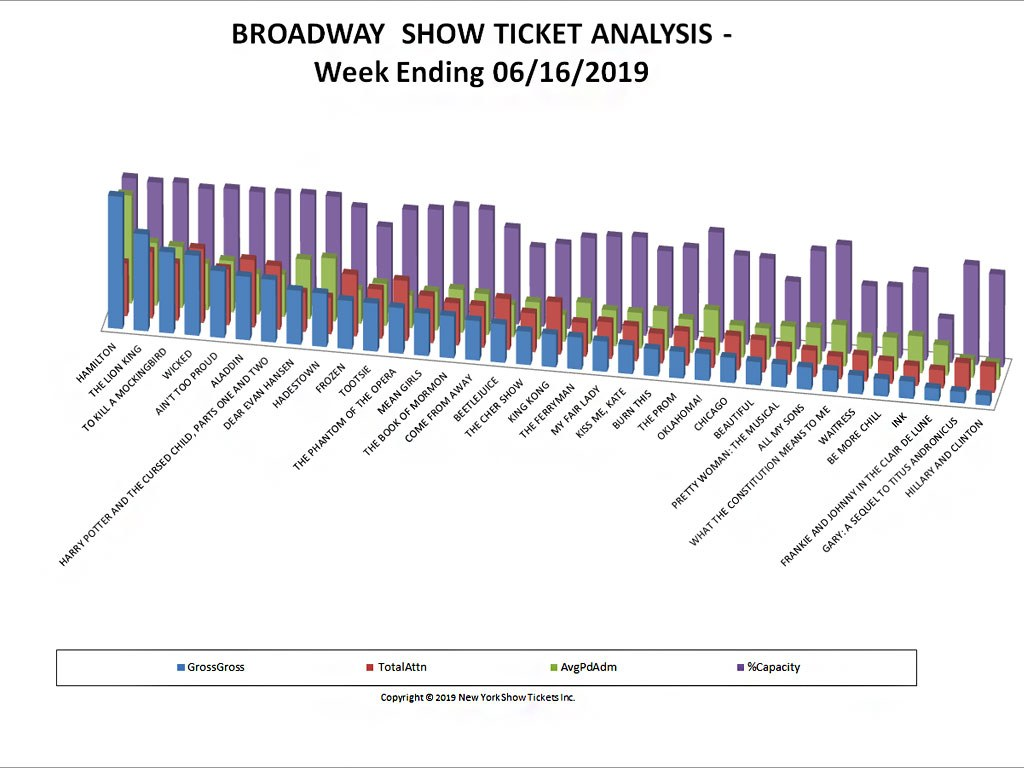 Broadway Show Ticket Sales Analysis Chart 06/16/19