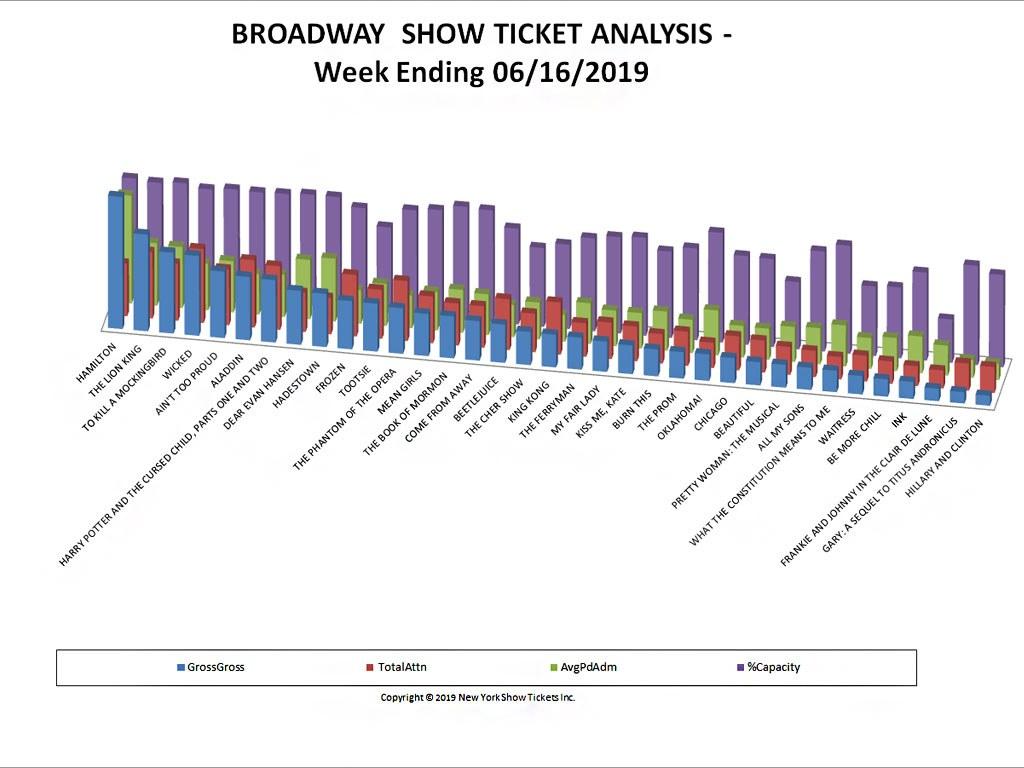 Broadway Show Ticket Sales Analysis Chart 06/16/19