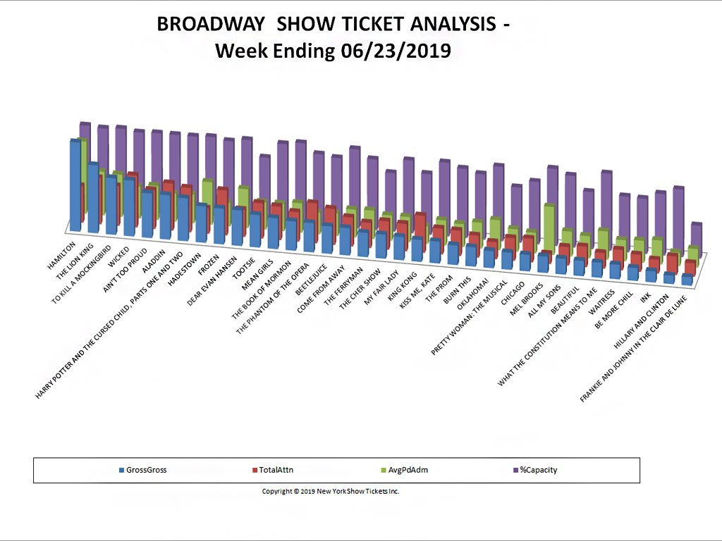 Broadway Show Ticket Sales Analysis Chart 06/23/19