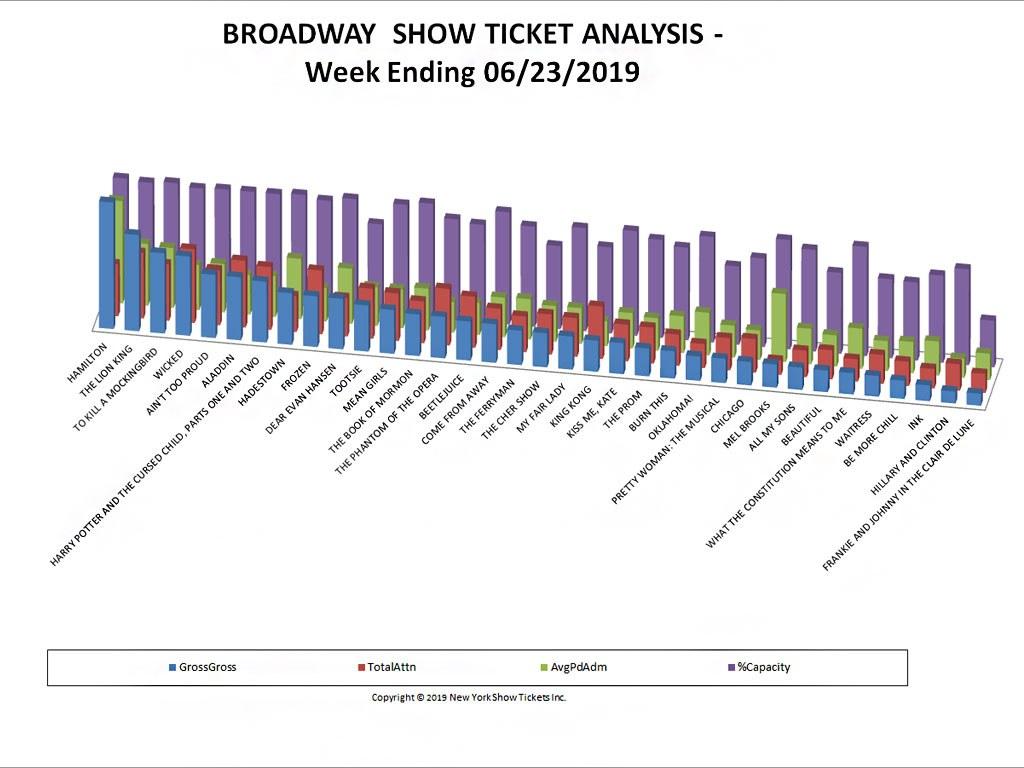 Broadway Show Ticket Sales Analysis Chart 06/23/19