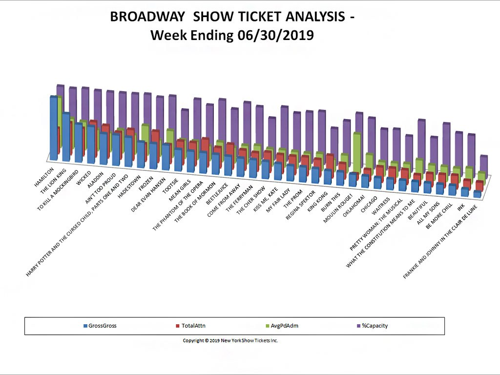 Broadway Show Ticket Sales Analysis Chart 06/30/19