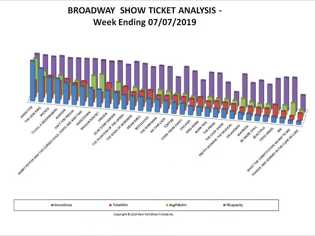 Broadway Show Ticket Sales Analysis Chart 07/07/19