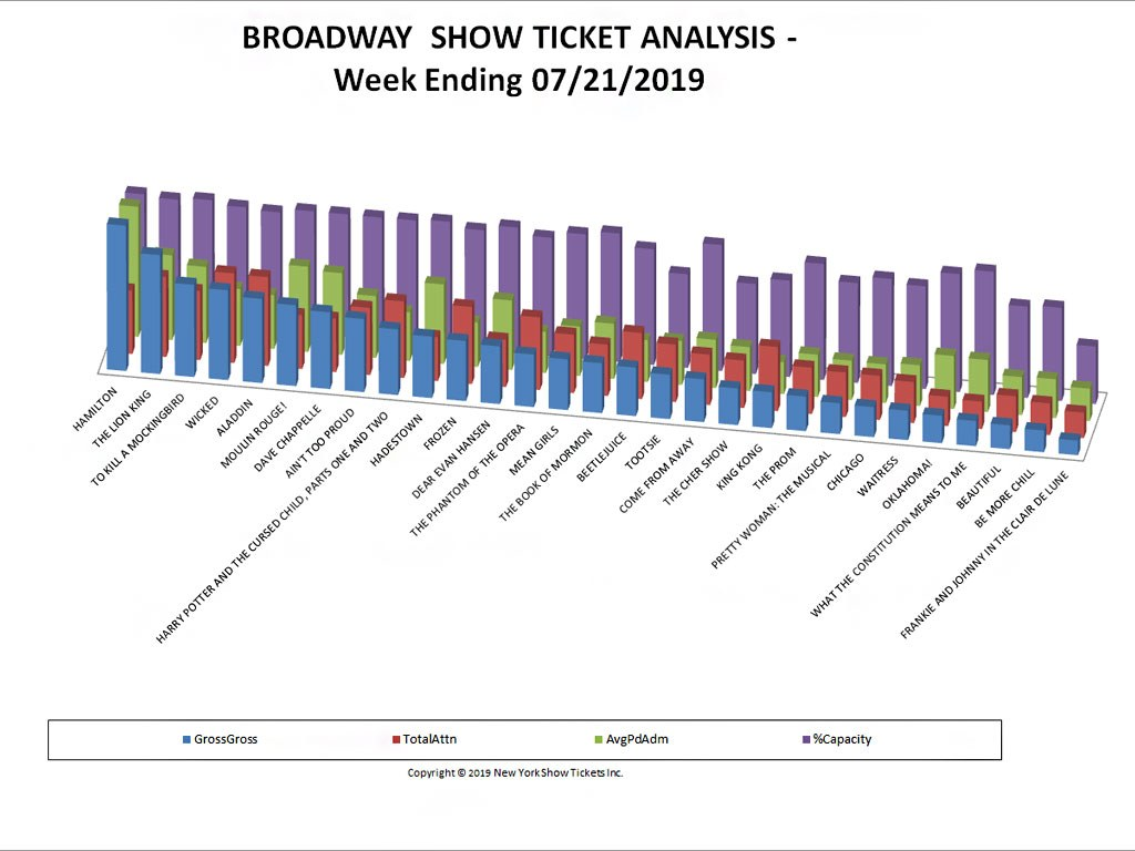 Broadway Show Ticket Sales Analysis Chart 07/21/19