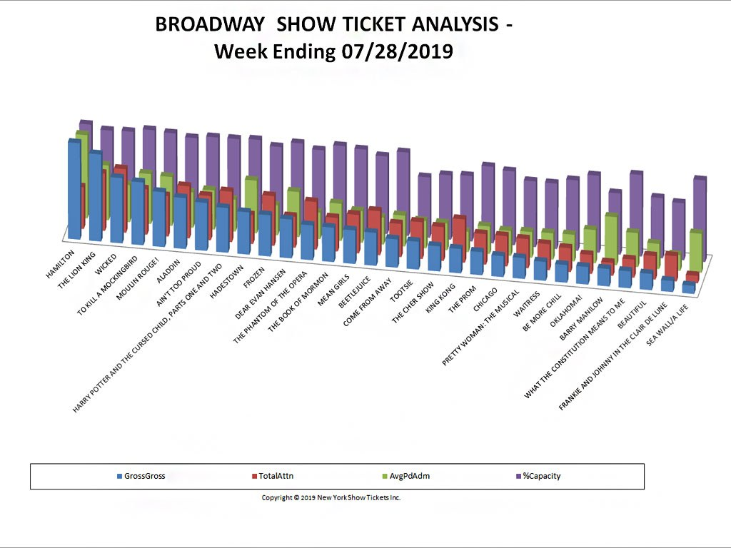 Broadway Show Ticket Sales Analysis Chart 07/28/19