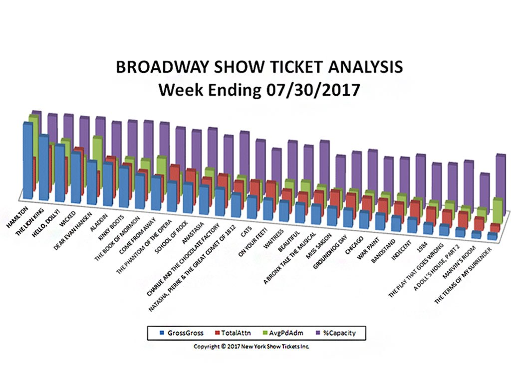 Broadway Show Ticket Sales Analysis Chart 07/30/17