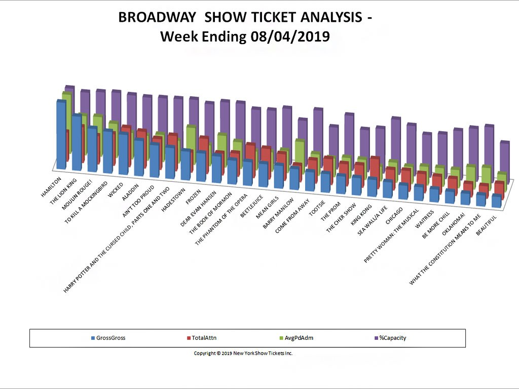 Broadway Show Ticket Sales Analysis Chart 08/04/19