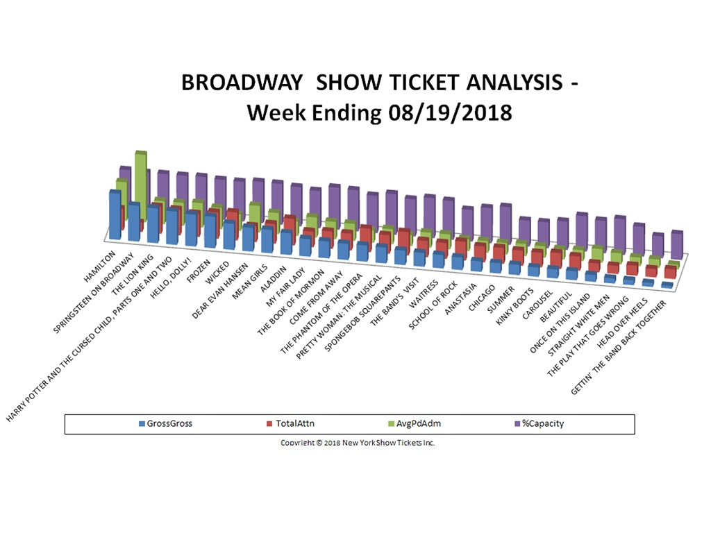 Broadway Show Ticket Sales Analysis Chart 08/19/18