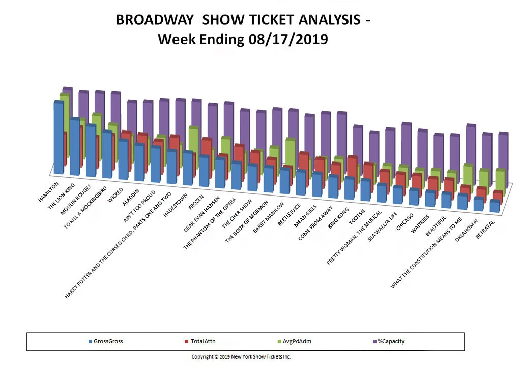 Broadway Show Ticket Sales Analysis Chart 08/17/19
