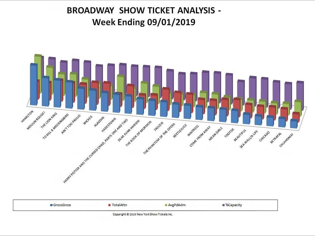 Broadway Show Ticket Sales Analysis Chart 09/01/19