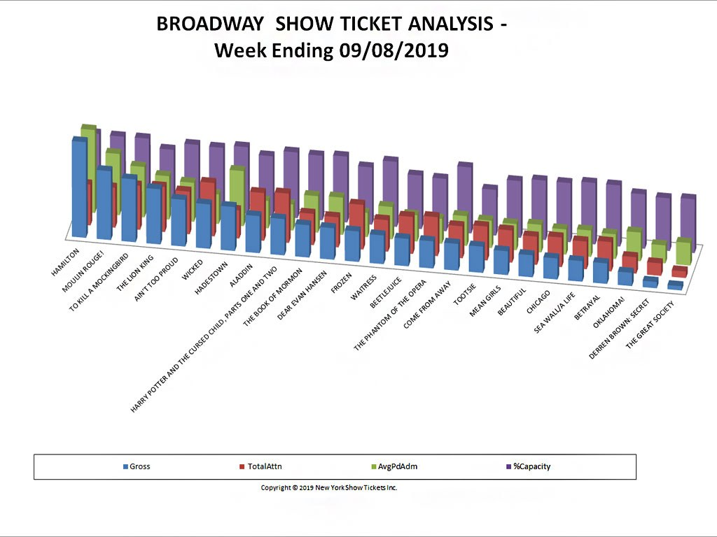 Broadway Show Ticket Sales Analysis Chart 09/08/19