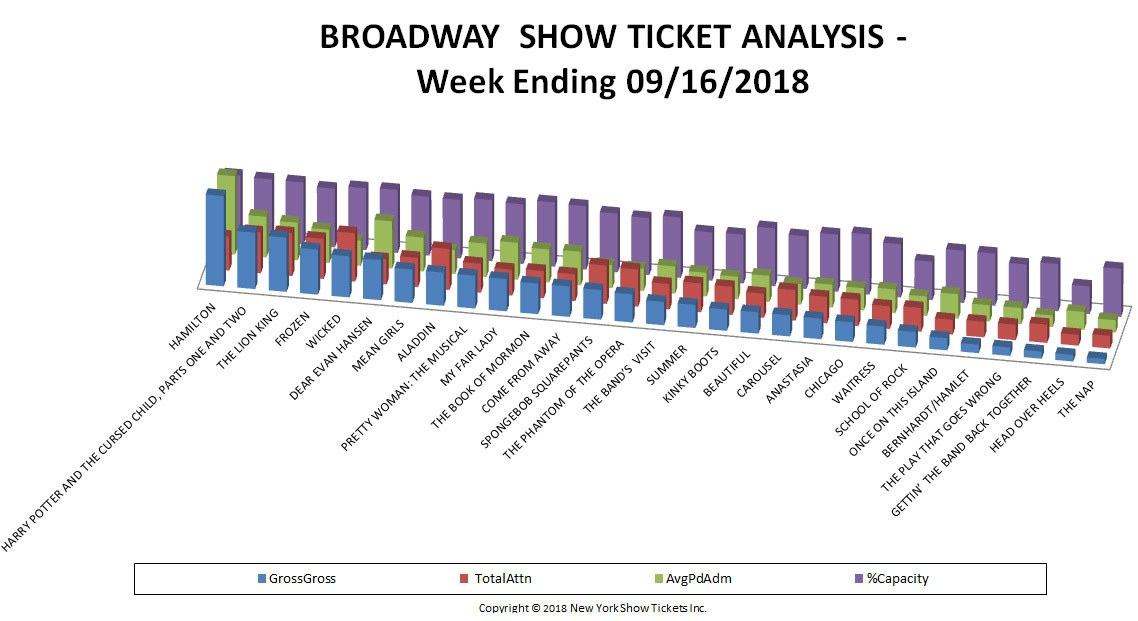 Broadway Show Ticket Sales Analysis Chart 09/16/18