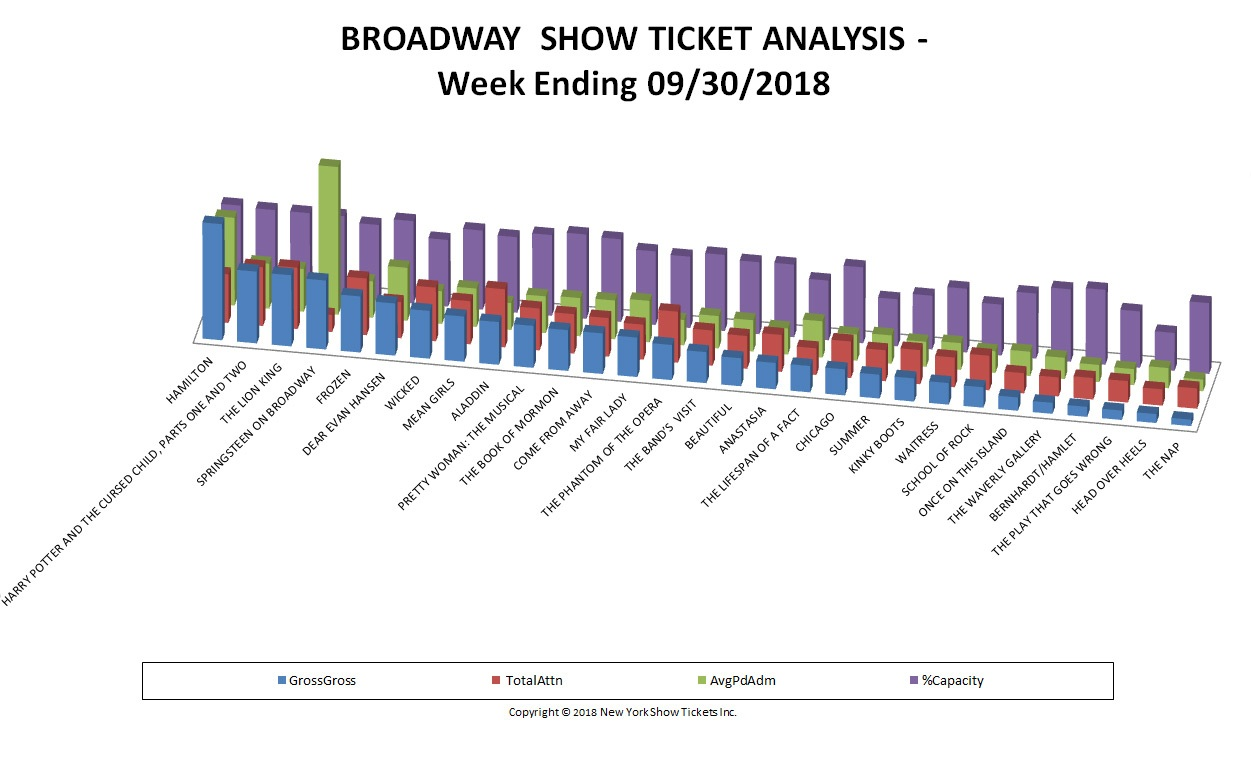 Broadway Show Ticket Sales Analysis Chart 09/30/18