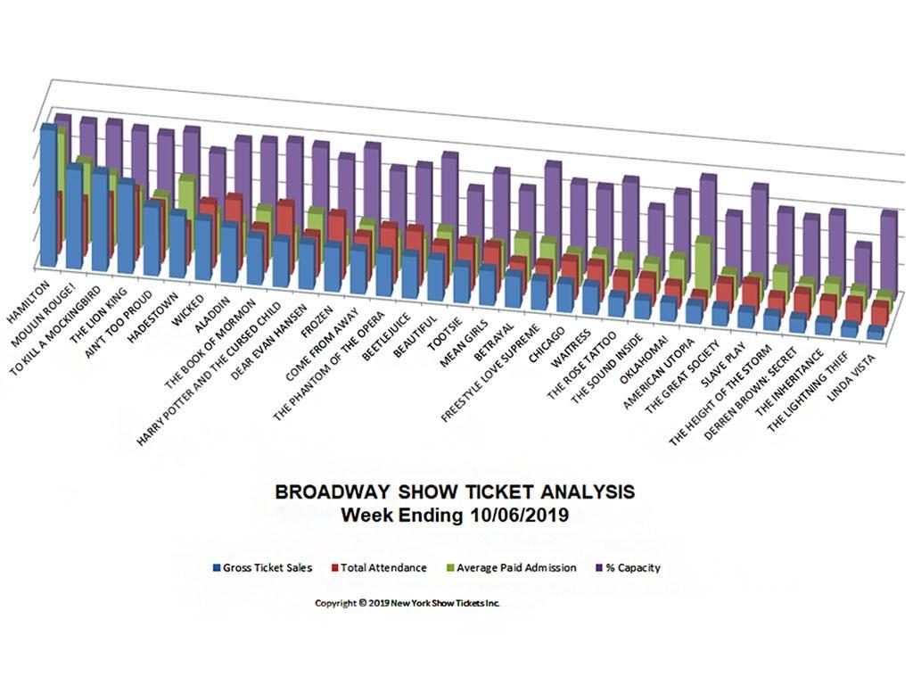 Broadway Show Ticket Sales Analysis Chart 10/06/19
