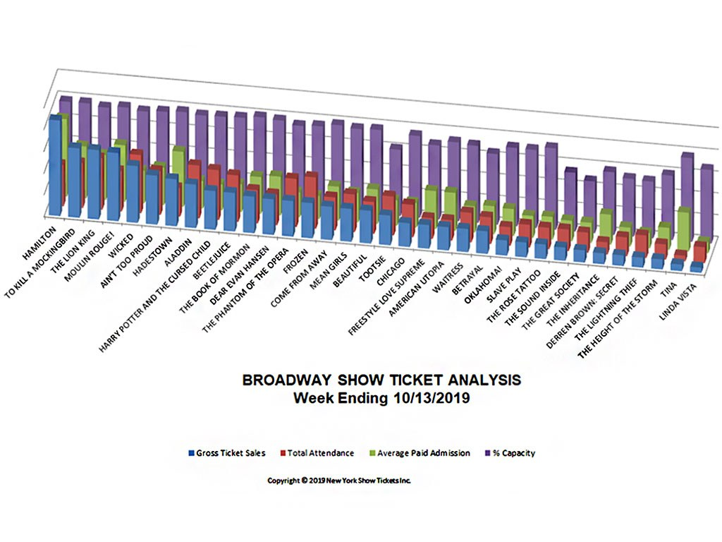 Broadway Show Ticket Sales Analysis Chart 10/13/19