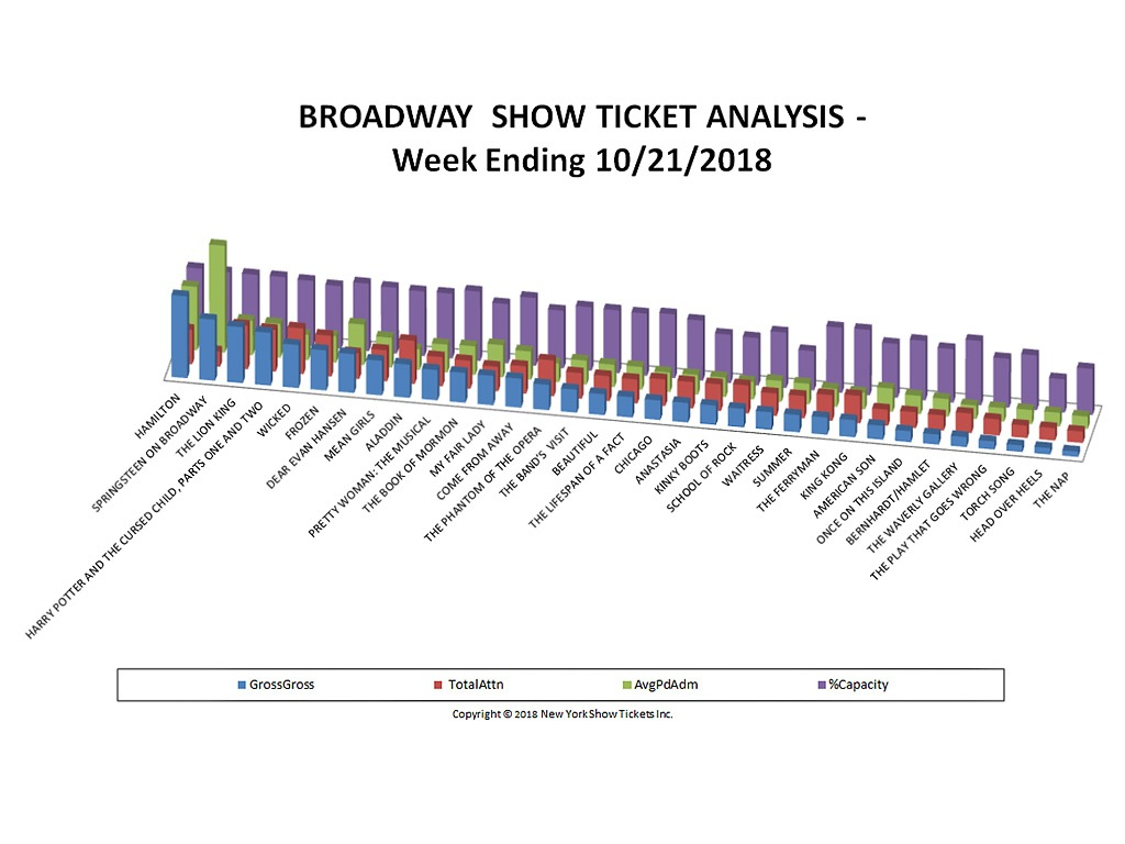 Broadway Show Ticket Sales Analysis Chart 10/21/18