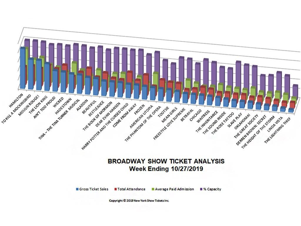 Broadway Show Ticket Sales Analysis Chart 10/27/19