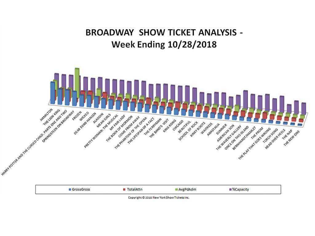 Broadway Show Ticket Sales Analysis Chart 10/28/18