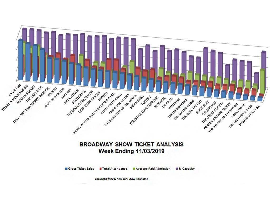 Broadway Show Ticket Sales Analysis Chart 11/03/19