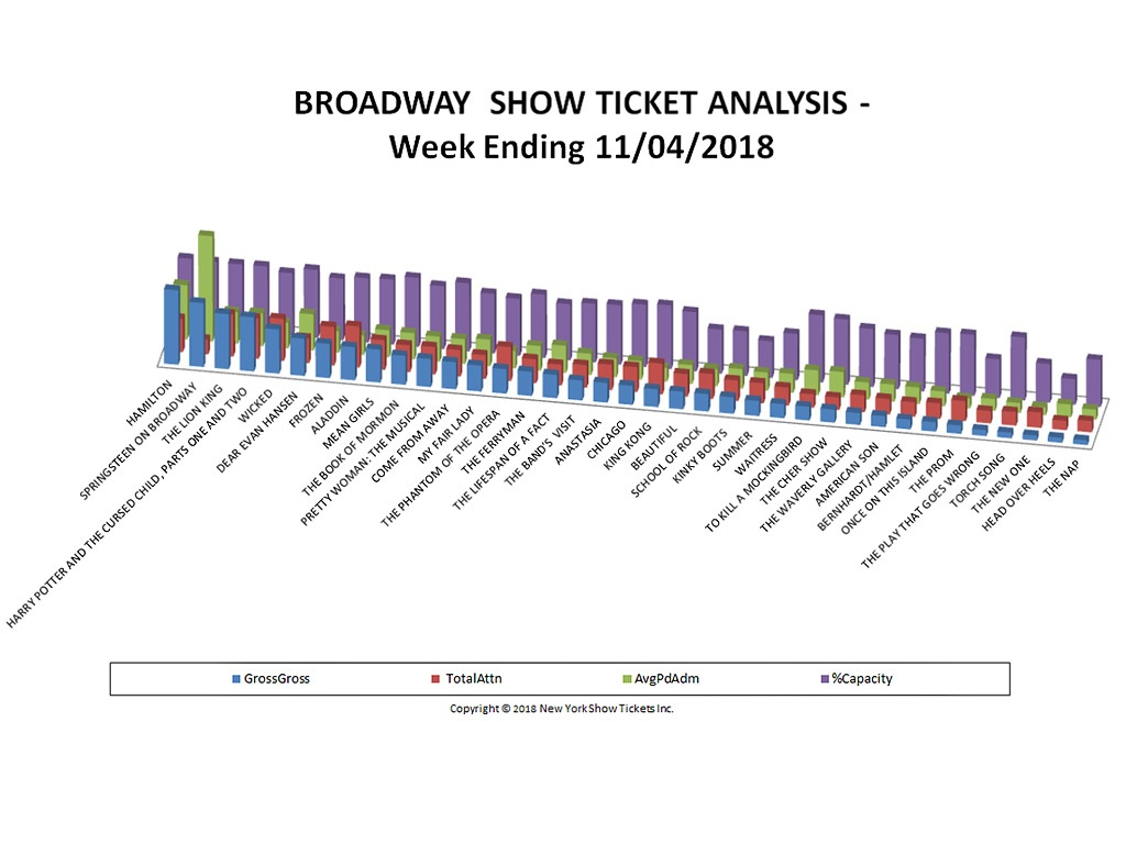 Broadway Show Ticket Sales Analysis Chart 11/04/18