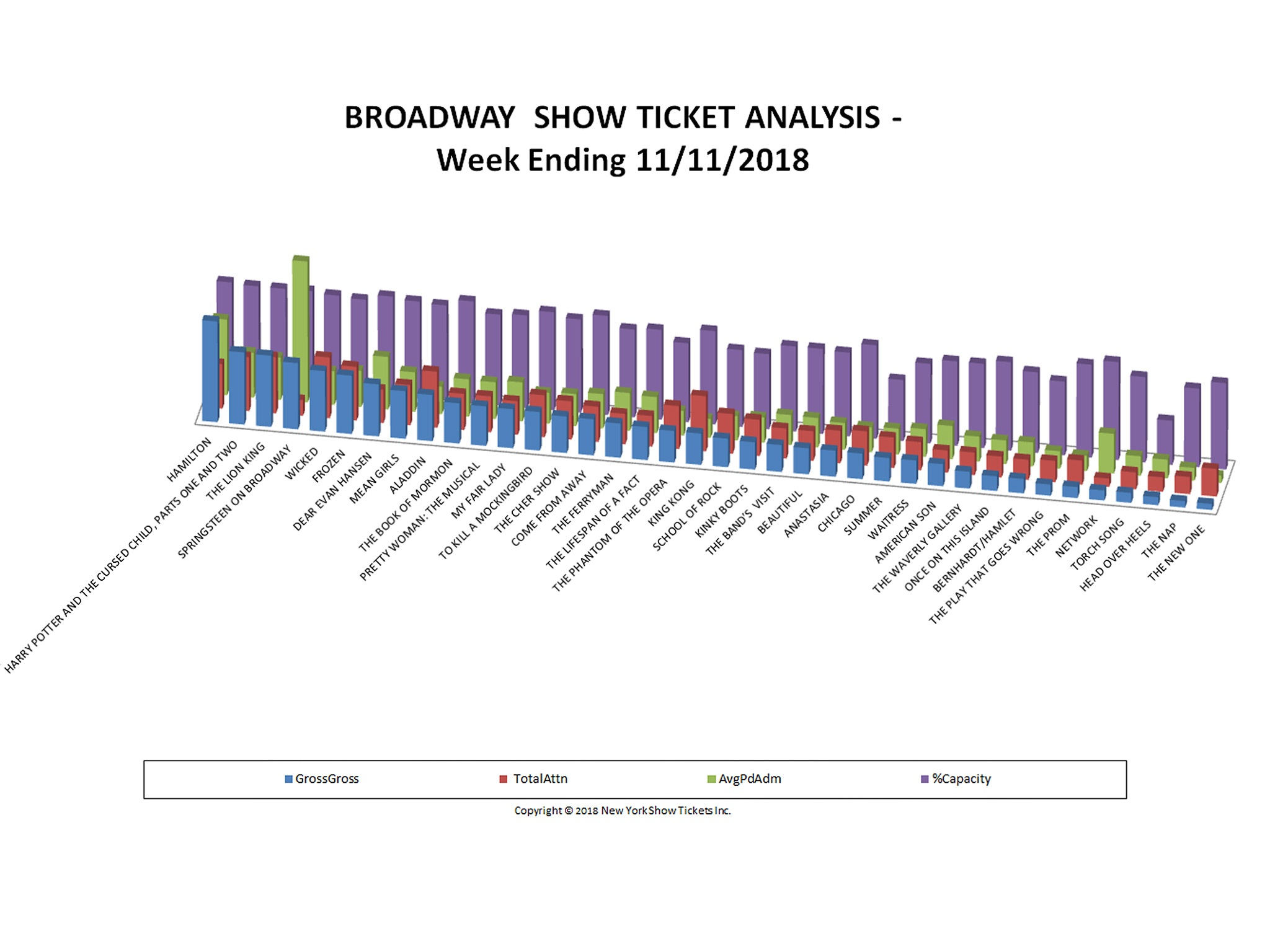 Broadway Show Ticket Sales Analysis Chart 11/11/18