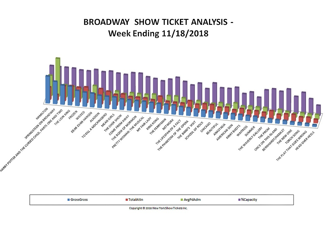 Broadway Show Ticket Sales Analysis Chart 11/18/18