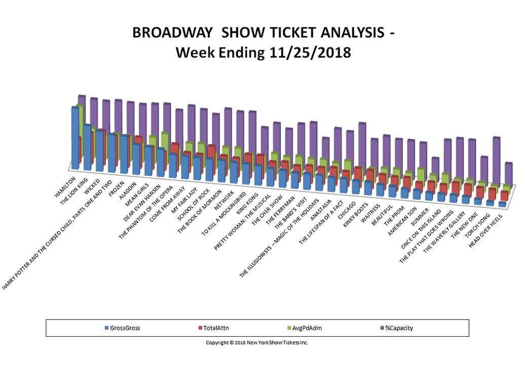Broadway Show Ticket Sales Analysis Chart 11/25/18